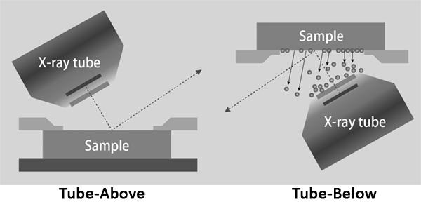Rigaku Primus IV Tube-Above optics configuration