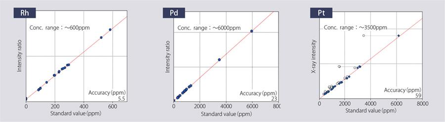 Rigaku-Primus-IV-WDXRF-calibration curved for automotive catalyst materials