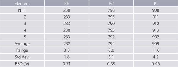 Rigaku-Primus-IV-WDXRF-repeatability-results