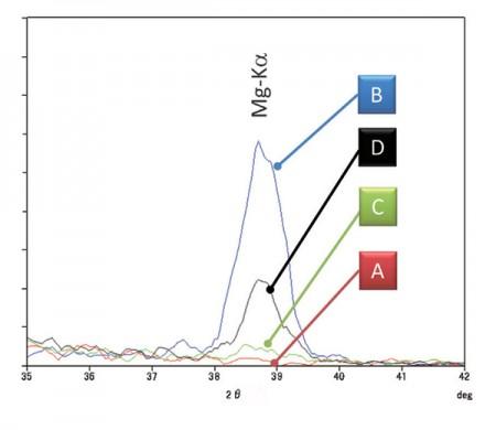 Rigaku ZSX-Primus IV WDXRF Mg-K-alpha-spectra for XRF mapping