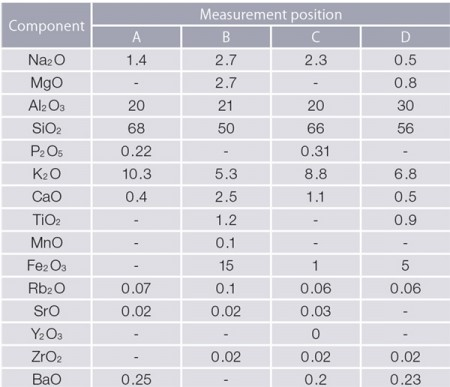 Rigaku ZSX-Primus IV WDXRF SQX point analysis results
